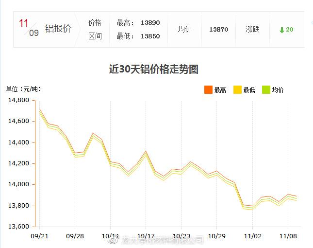 龙大铝价趋势图