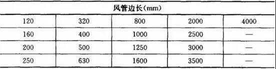 矩形风管规格表