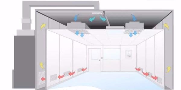 关于洁净间、无尘室以及无菌室的区别